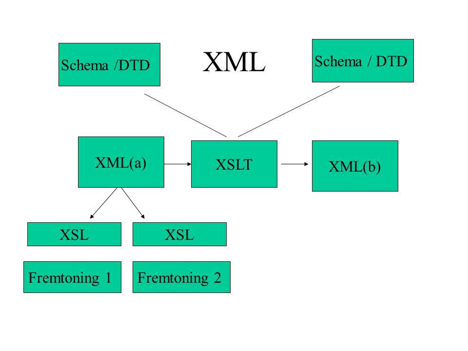 XML Schema / DTD Schema /DTD XML(a) XSLT XML(b) XSL XSL Fremtoning 1