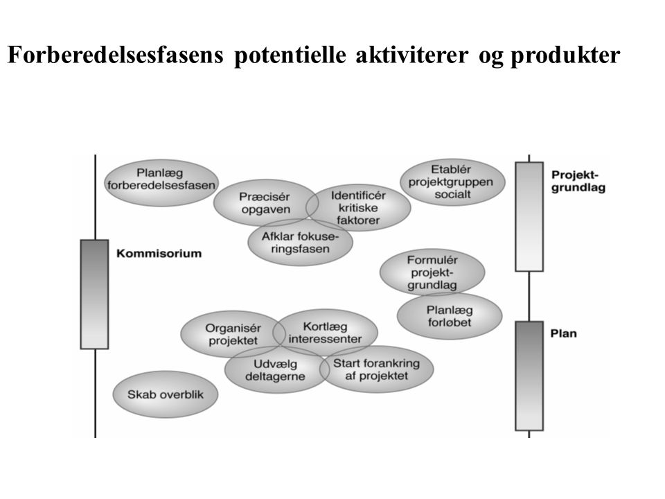 Forberedelsesfasens potentielle aktiviterer og produkter