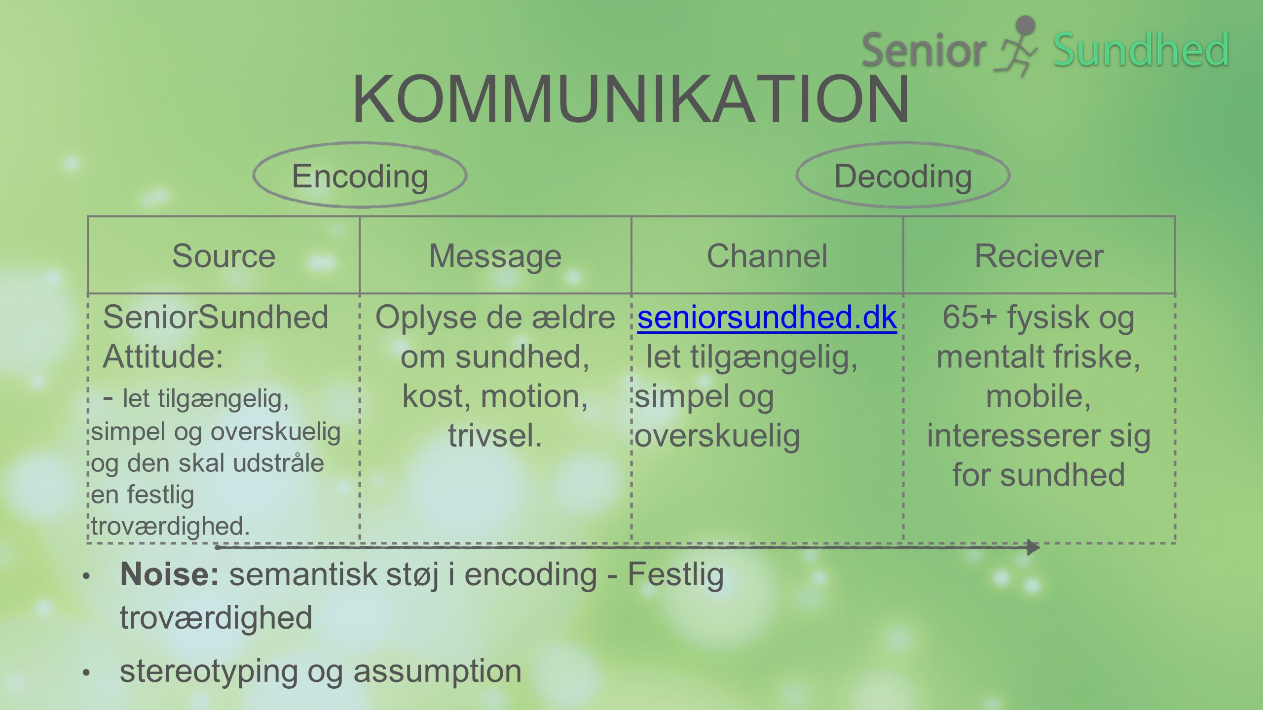Kommunikation Encoding Decoding Source Message Channel Reciever