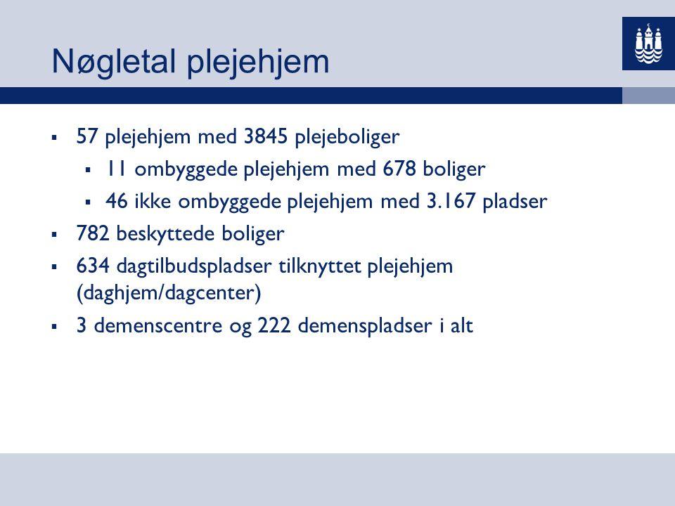Nøgletal plejehjem 57 plejehjem med 3845 plejeboliger