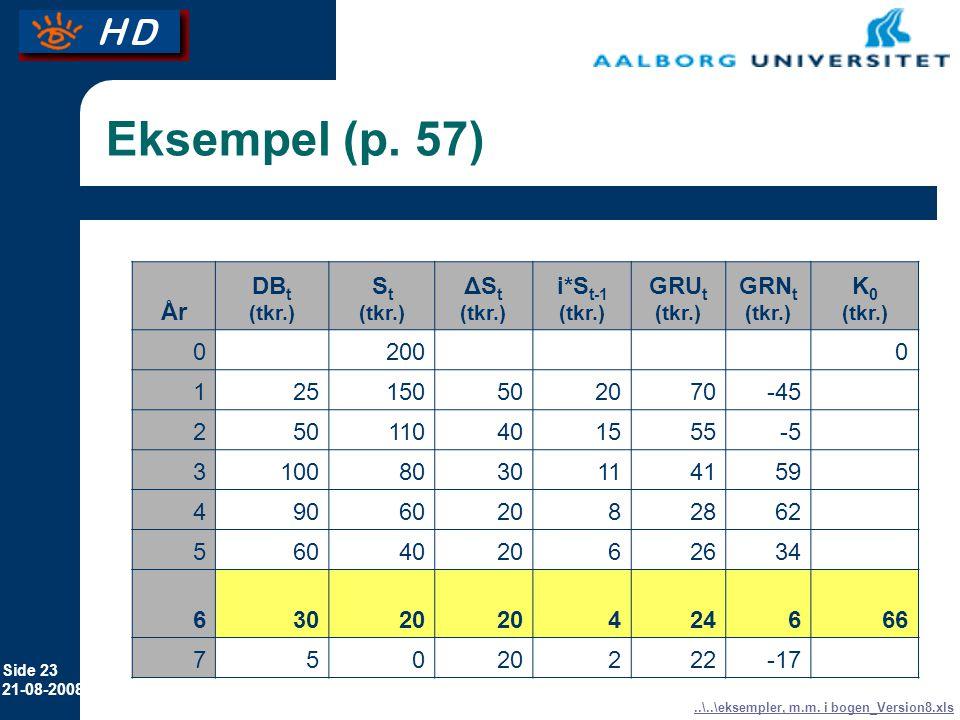 Eksempel (p. 57) År DBt St ΔSt i*St-1 GRUt GRNt K0 200 1 25 150 50 20