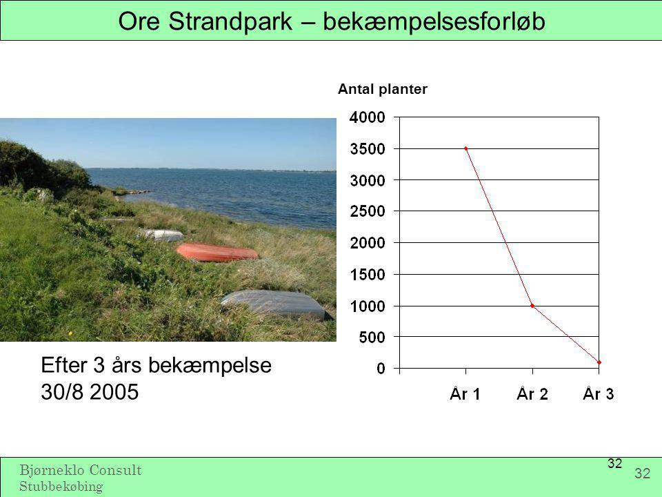 Ore Strandpark – bekæmpelsesforløb