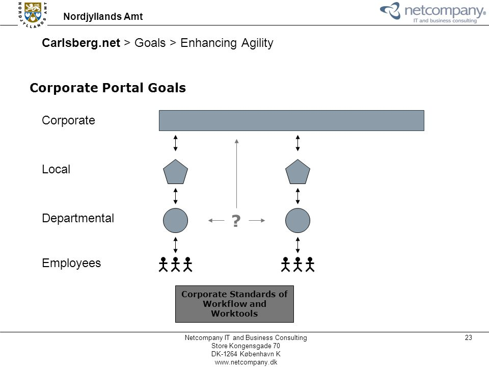 Carlsberg.net > Goals > Enhancing Agility