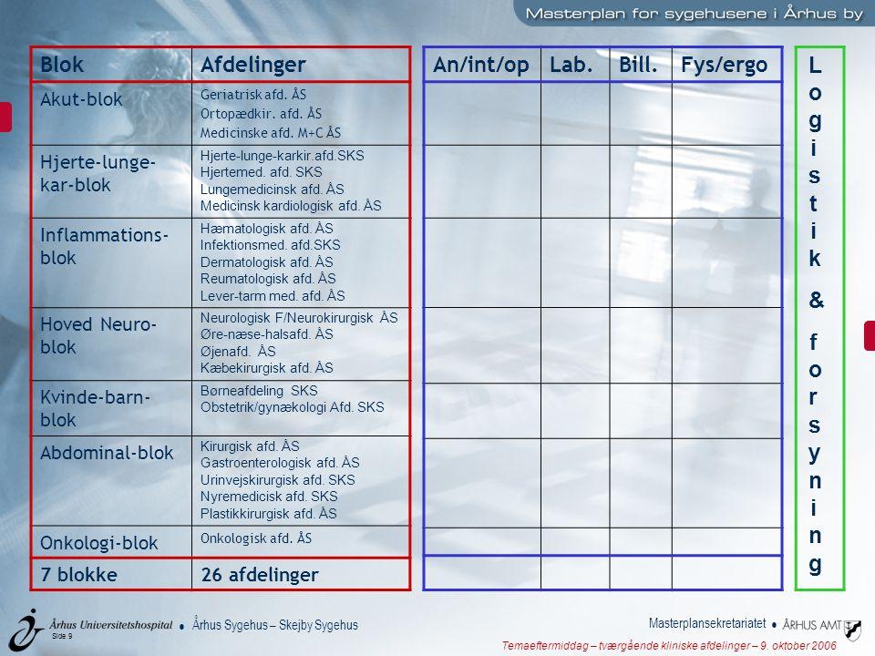 Logistik & forsyning Blok Afdelinger An/int/op Lab. Bill. Fys/ergo