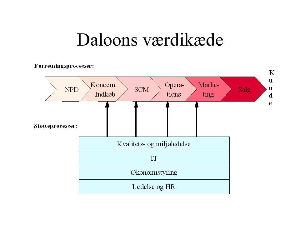 Daloons værdikæde