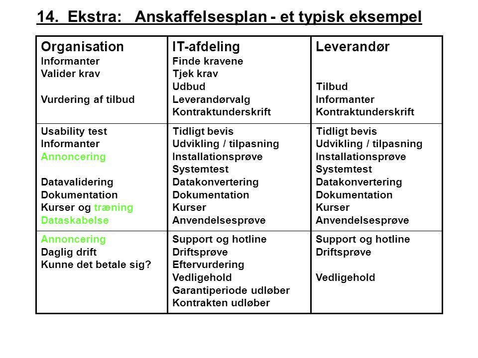 14. Ekstra: Anskaffelsesplan - et typisk eksempel
