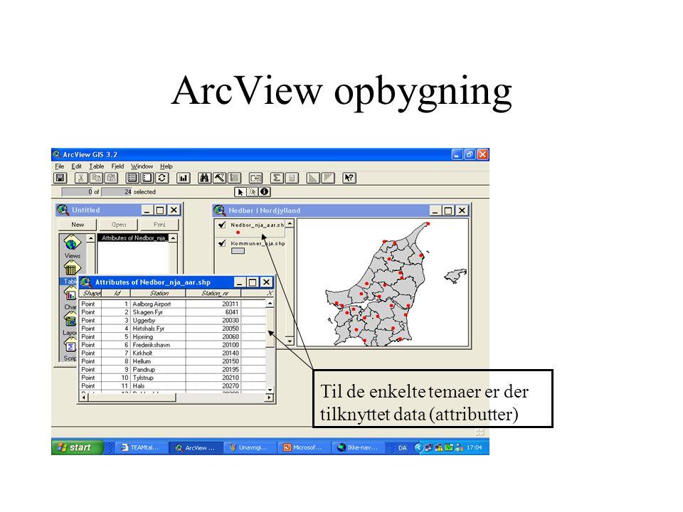 ArcView opbygning Til de enkelte temaer er der tilknyttet data (attributter)