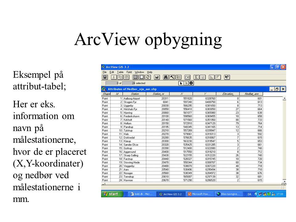 ArcView opbygning Eksempel på attribut-tabel;
