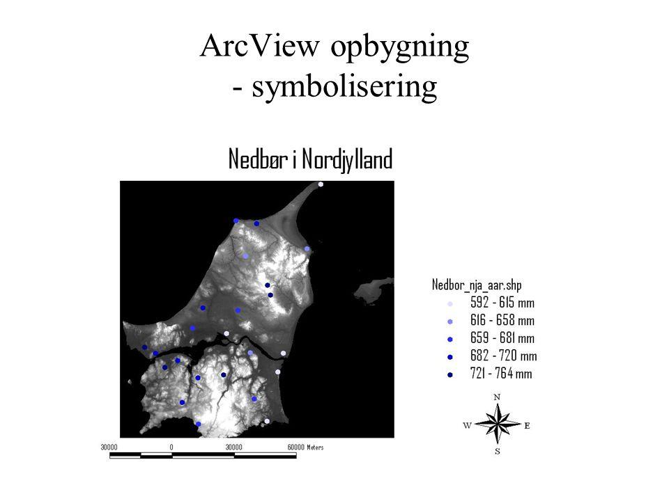 ArcView opbygning - symbolisering