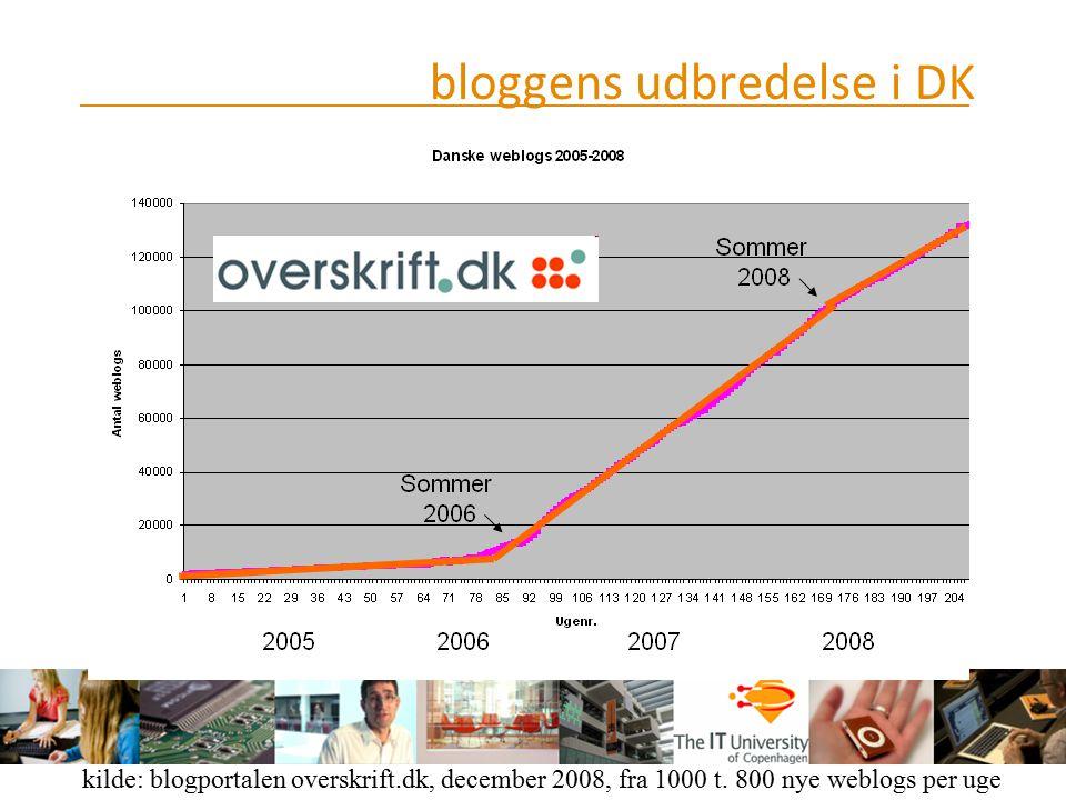bloggens udbredelse i DK