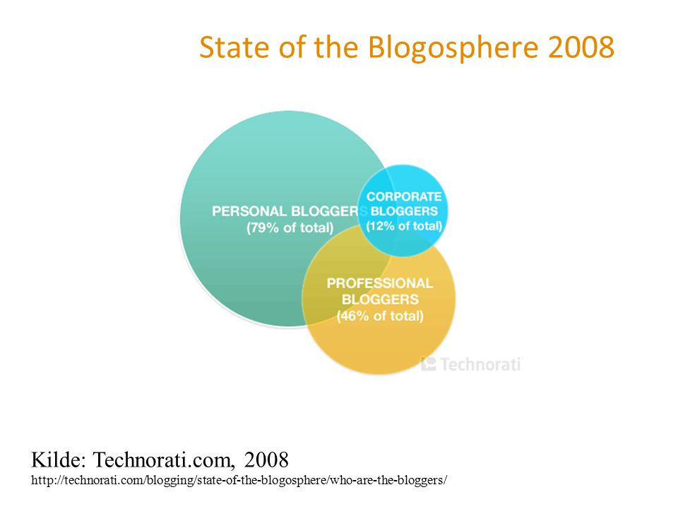 State of the Blogosphere 2008