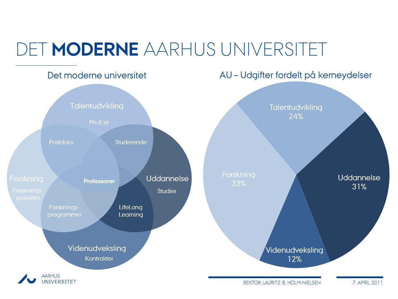 DET MODERNE AARHUS UNIVERSITET