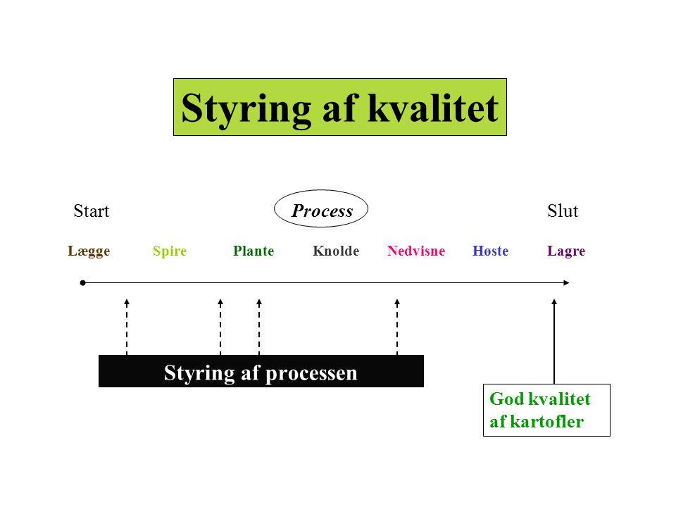 Styring af kvalitet Styring af processen Start Process Slut