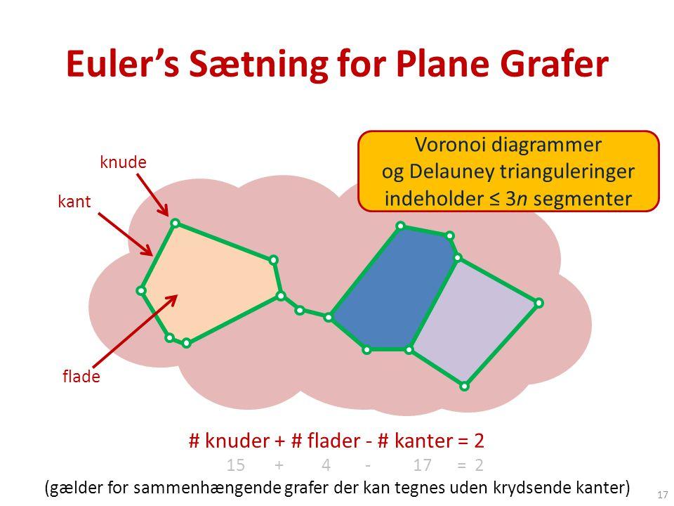 Euler's Sætning for Plane Grafer