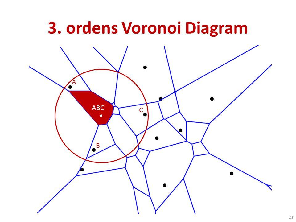 3. ordens Voronoi Diagram
