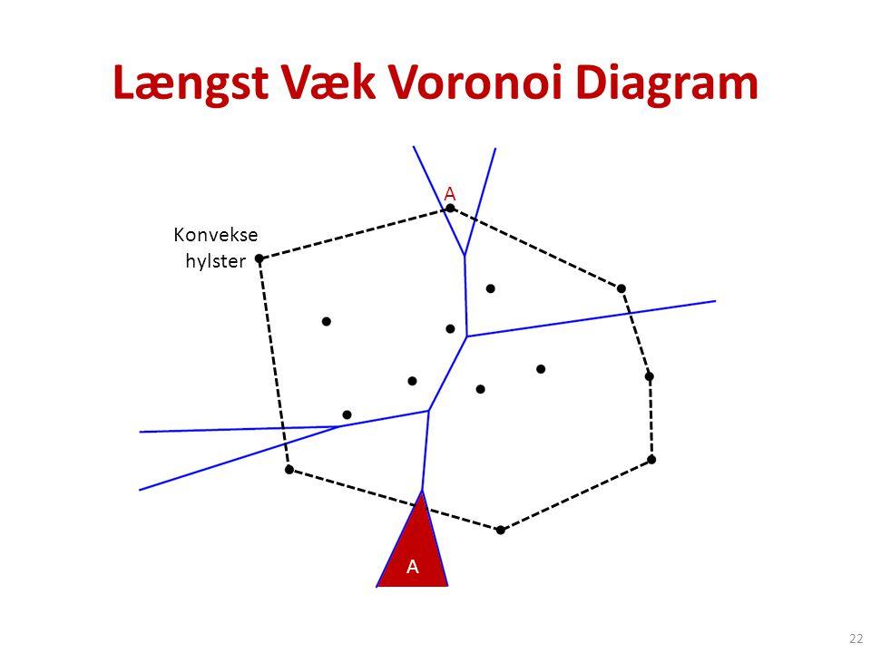 Længst Væk Voronoi Diagram