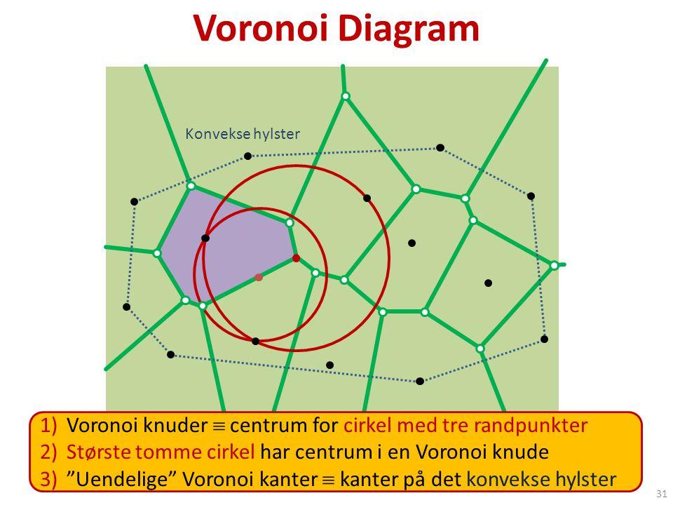 Voronoi Diagram Konvekse hylster. Voronoi diagram anvendelse : Hvilken radiomast er tættest på