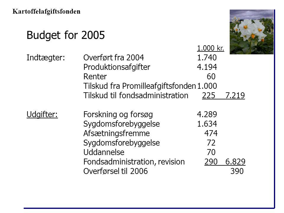 Budget for 2005 1.000 kr. Indtægter: Overført fra 2004 1.740