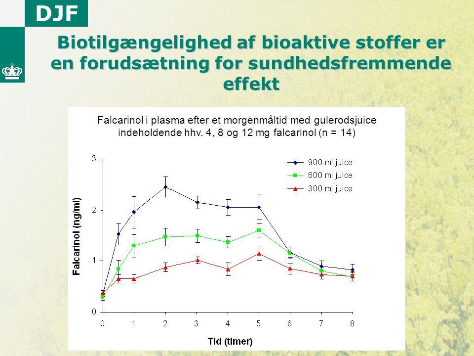 Biotilgængelighed af bioaktive stoffer er en forudsætning for sundhedsfremmende effekt