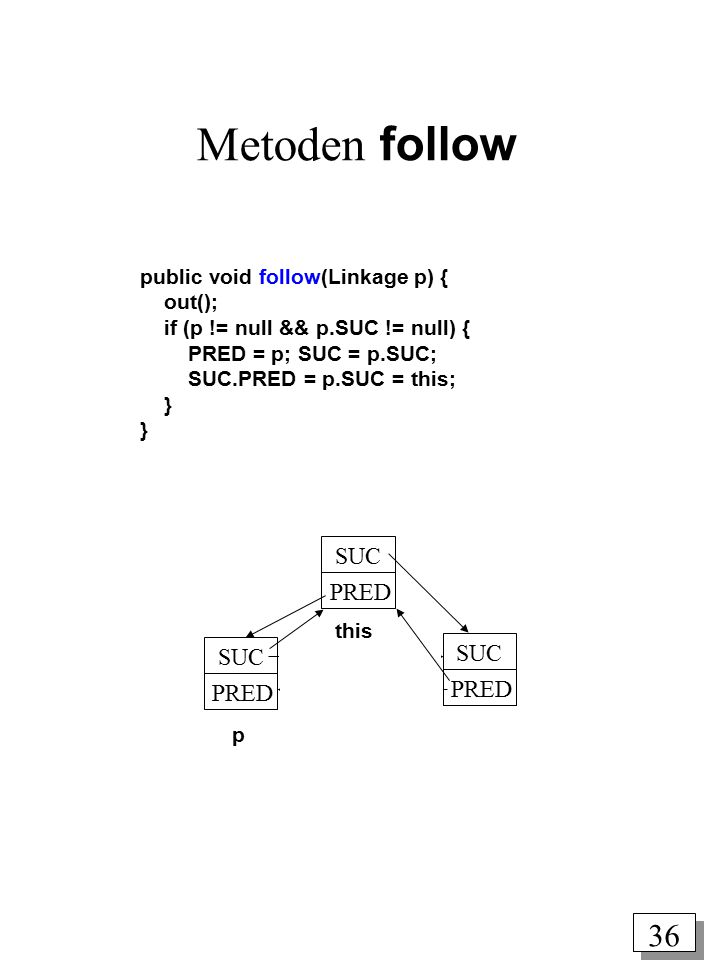 Metoden follow SUC PRED public void follow(Linkage p) { out();