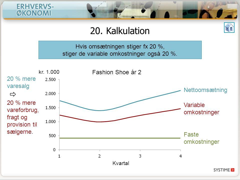 20. Kalkulation Hvis omsætningen stiger fx 20 %, stiger de variable omkostninger også 20 %. kr. 1.000.