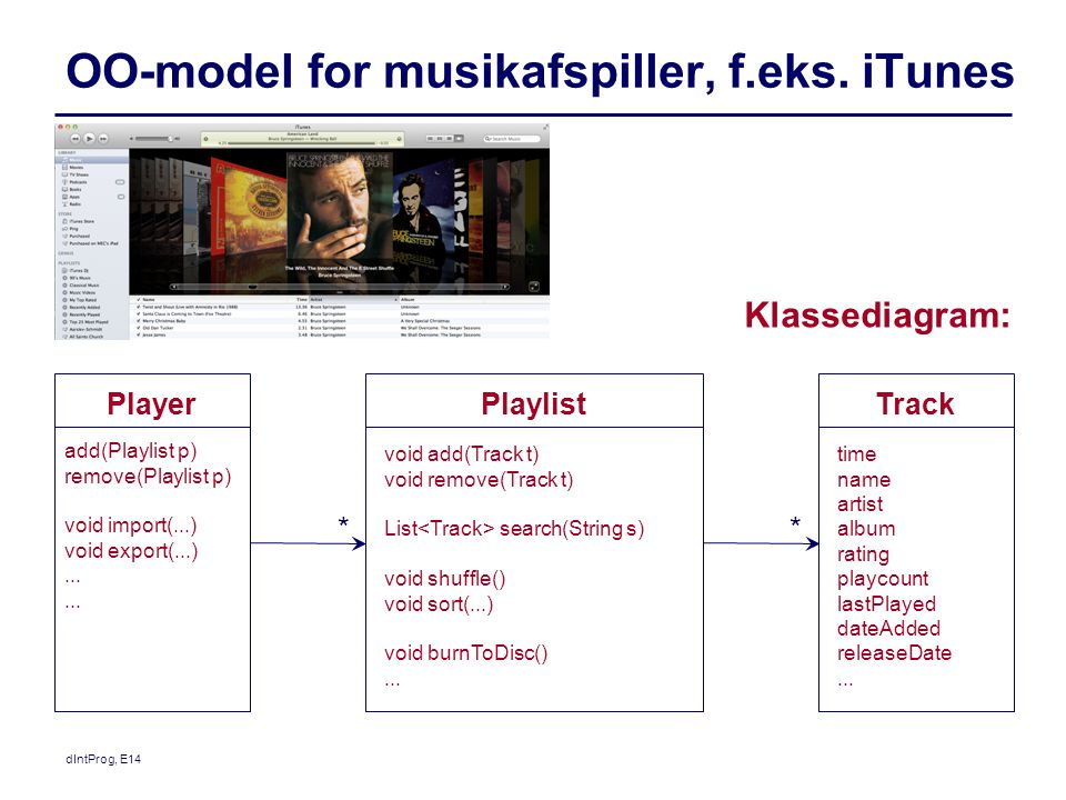 OO-model for musikafspiller, f.eks. iTunes