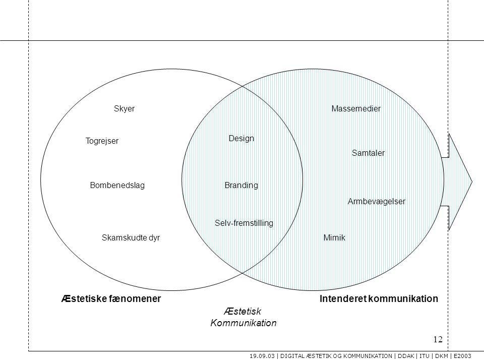 Intenderet kommunikation Æstetisk Kommunikation