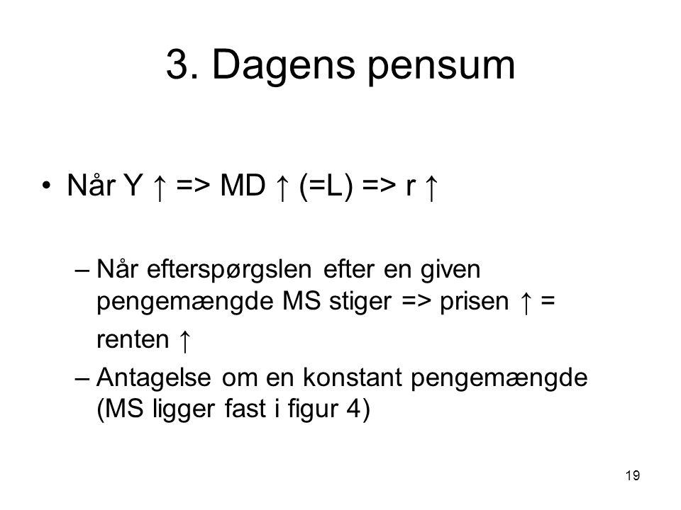 3. Dagens pensum Når Y ↑ => MD ↑ (=L) => r ↑