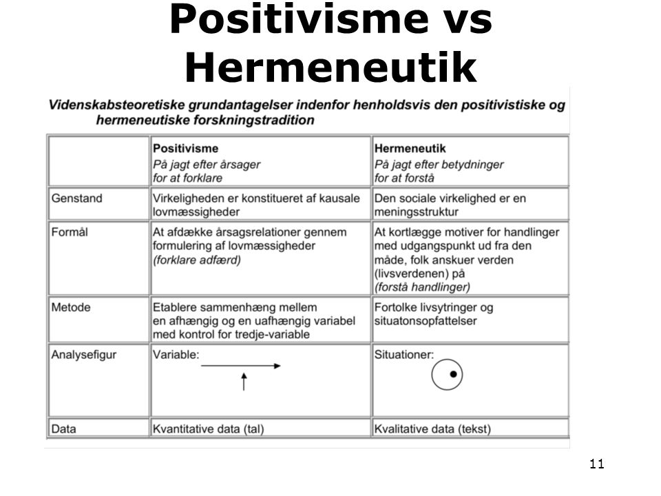 Positivisme vs Hermeneutik