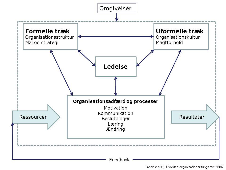 Organisationsadfærd og processer