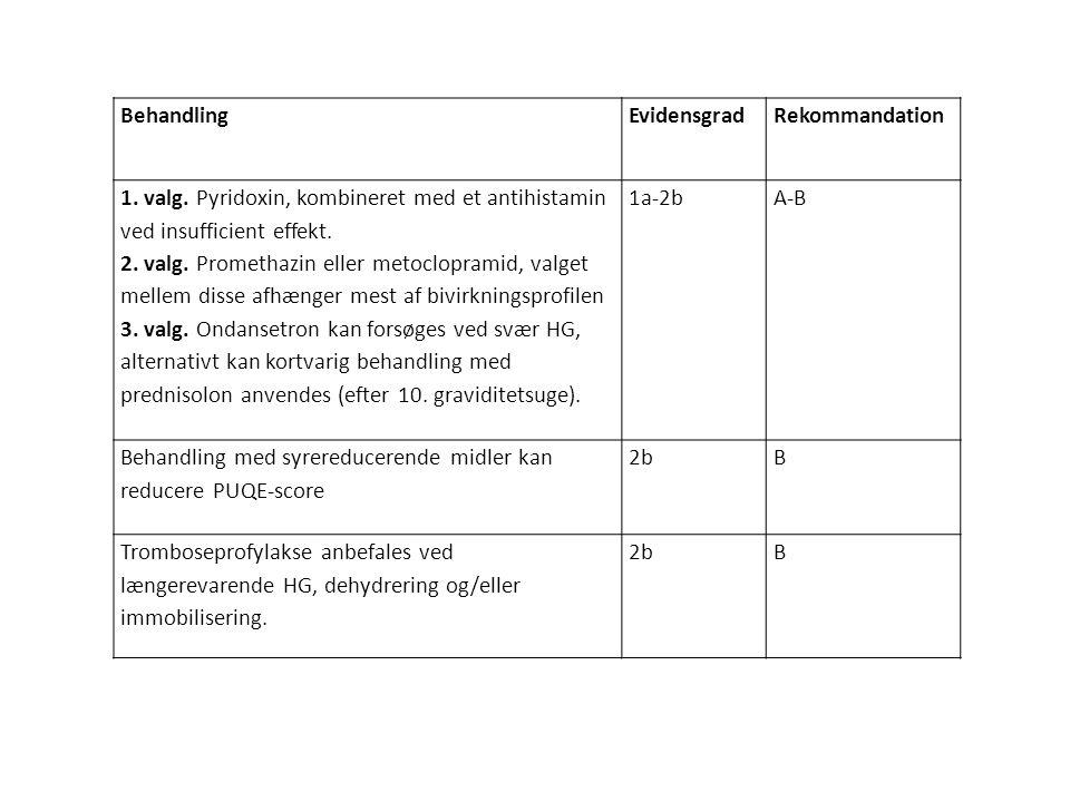 Behandling Evidensgrad. Rekommandation. 1. valg. Pyridoxin, kombineret med et antihistamin ved insufficient effekt.