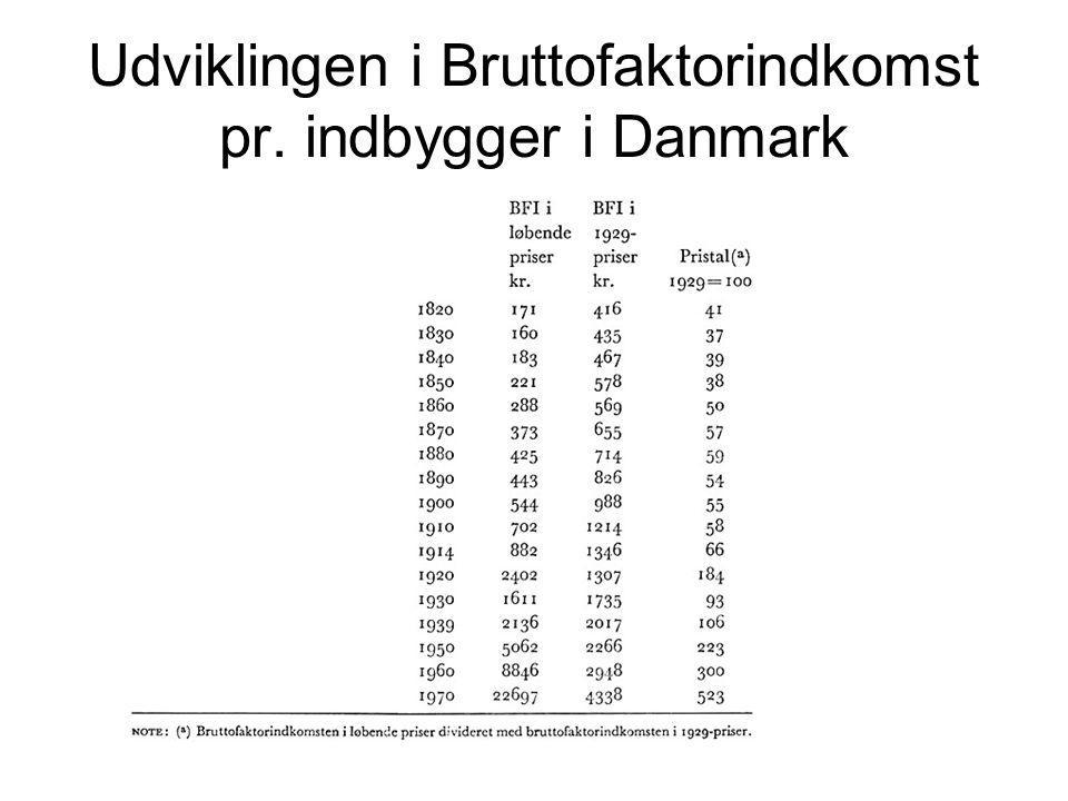 Udviklingen i Bruttofaktorindkomst pr. indbygger i Danmark