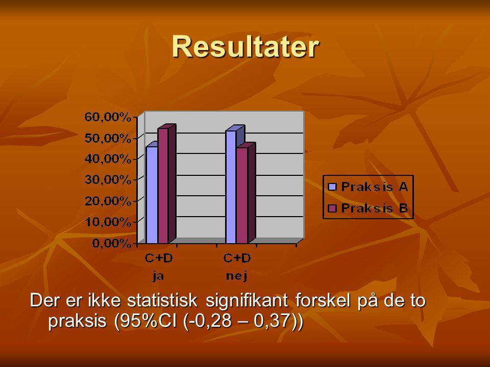 Resultater Der er ikke statistisk signifikant forskel på de to praksis (95%CI (-0,28 – 0,37))