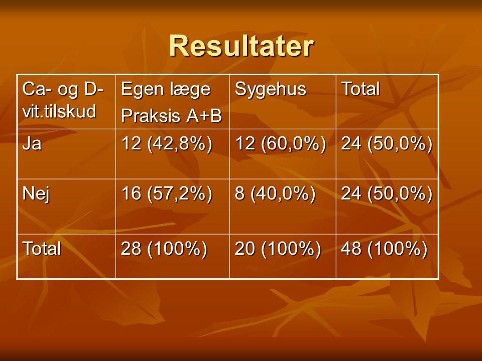 Resultater Ca- og D-vit.tilskud Egen læge Praksis A+B Sygehus Total Ja