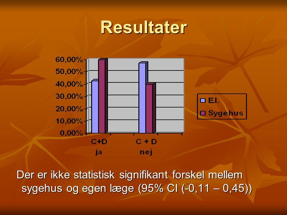 Resultater Der er ikke statistisk signifikant forskel mellem sygehus og egen læge (95% CI (-0,11 – 0,45))