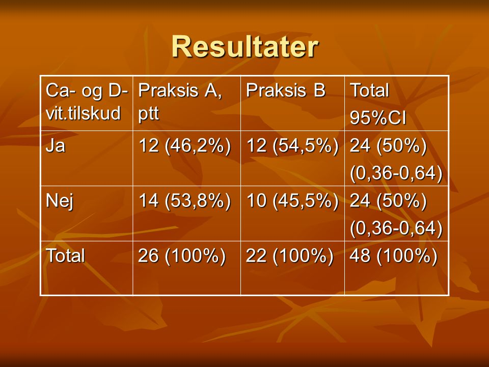 Resultater Ca- og D-vit.tilskud Praksis A, ptt Praksis B Total 95%CI
