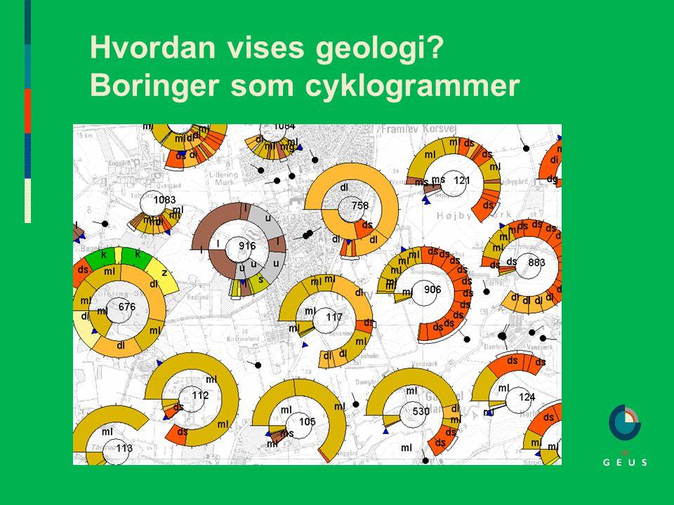 Hvordan vises geologi Boringer som cyklogrammer