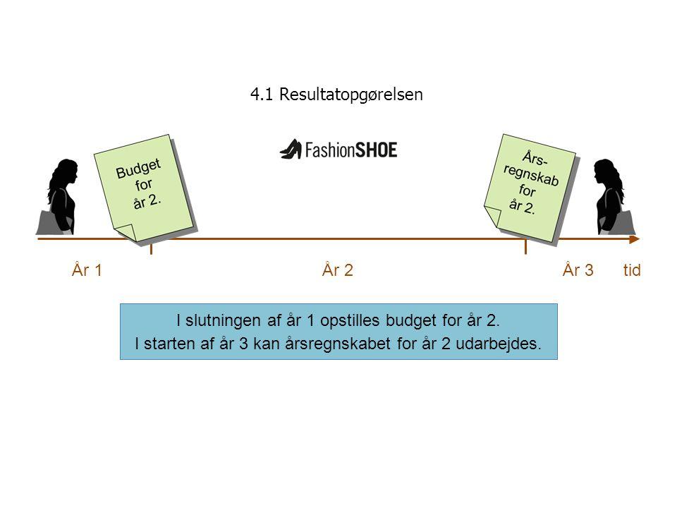 I slutningen af år 1 opstilles budget for år 2.