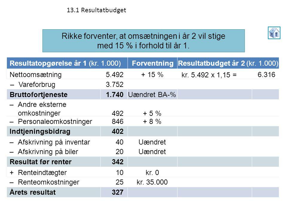 13.1 Resultatbudget Rikke forventer, at omsætningen i år 2 vil stige med 15 % i forhold til år 1. Resultatopgørelse år 1 (kr. 1.000)