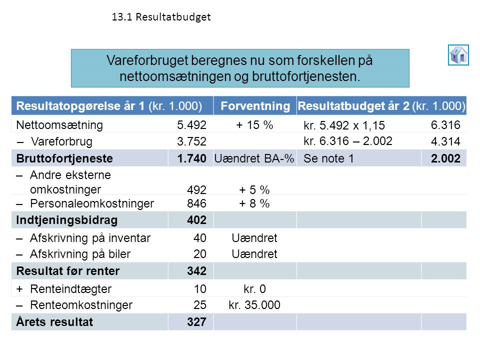 13.1 Resultatbudget Vareforbruget beregnes nu som forskellen på nettoomsætningen og bruttofortjenesten.