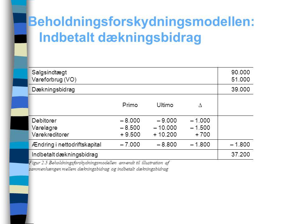 Beholdningsforskydningsmodellen: Indbetalt dækningsbidrag