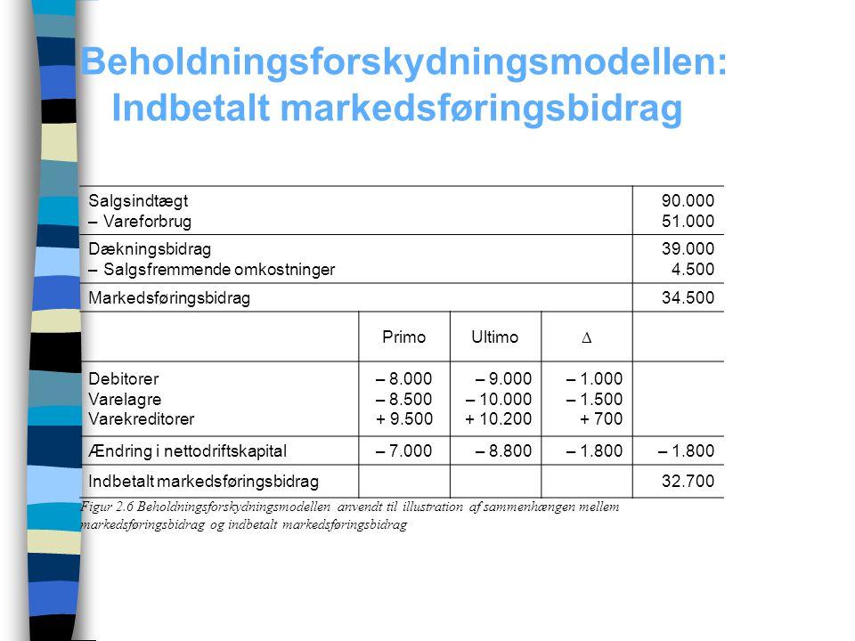 Beholdningsforskydningsmodellen: Indbetalt markedsføringsbidrag