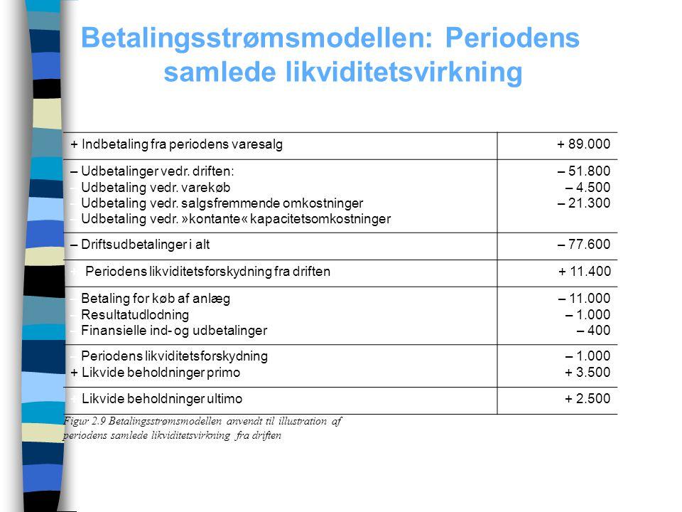 Betalingsstrømsmodellen: Periodens samlede likviditetsvirkning