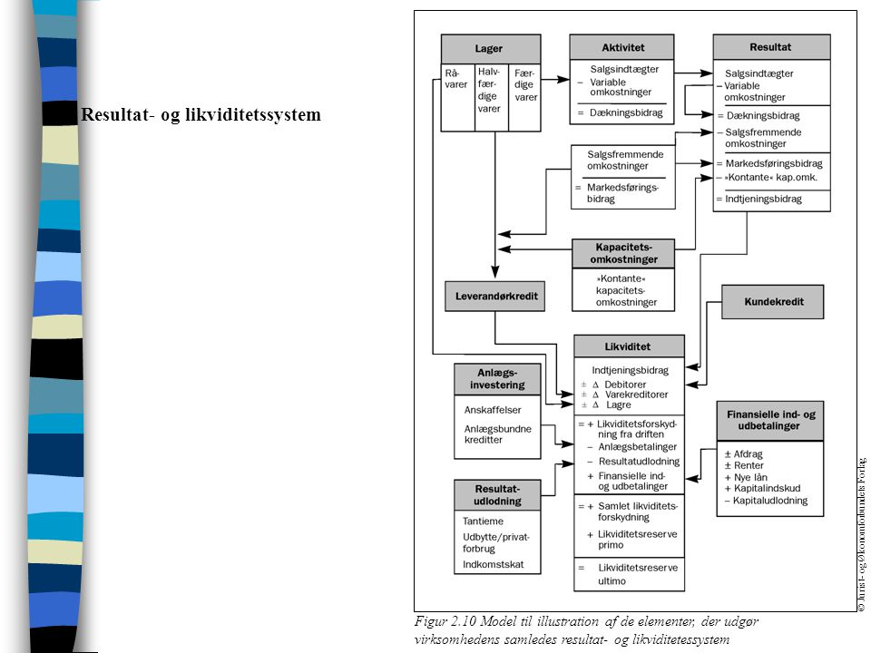 Resultat- og likviditetssystem