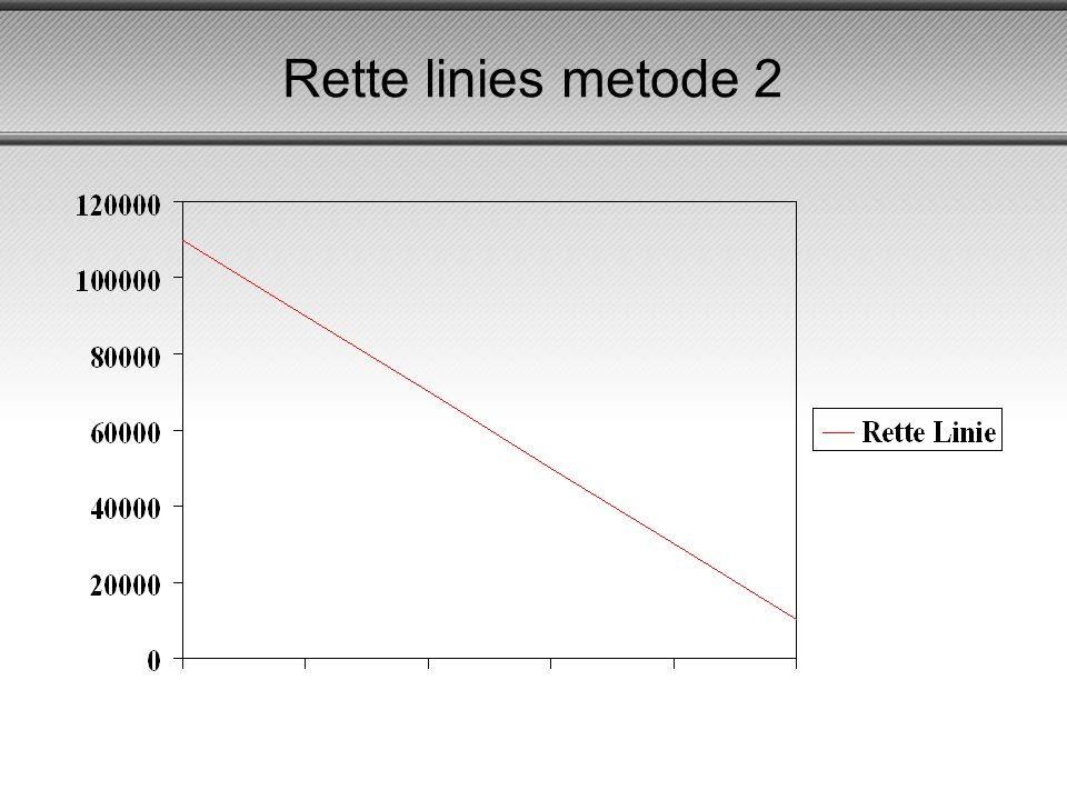Rette linies metode 2