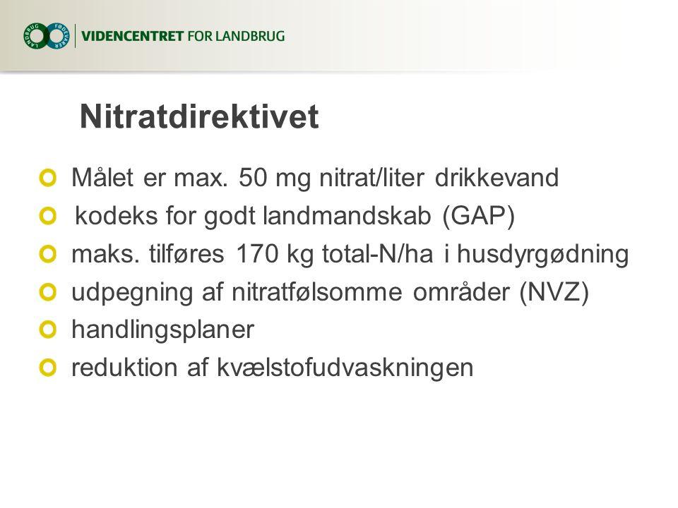 Nitratdirektivet Målet er max. 50 mg nitrat/liter drikkevand