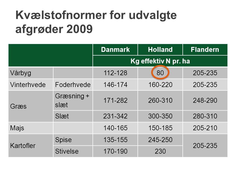 Kvælstofnormer for udvalgte afgrøder 2009