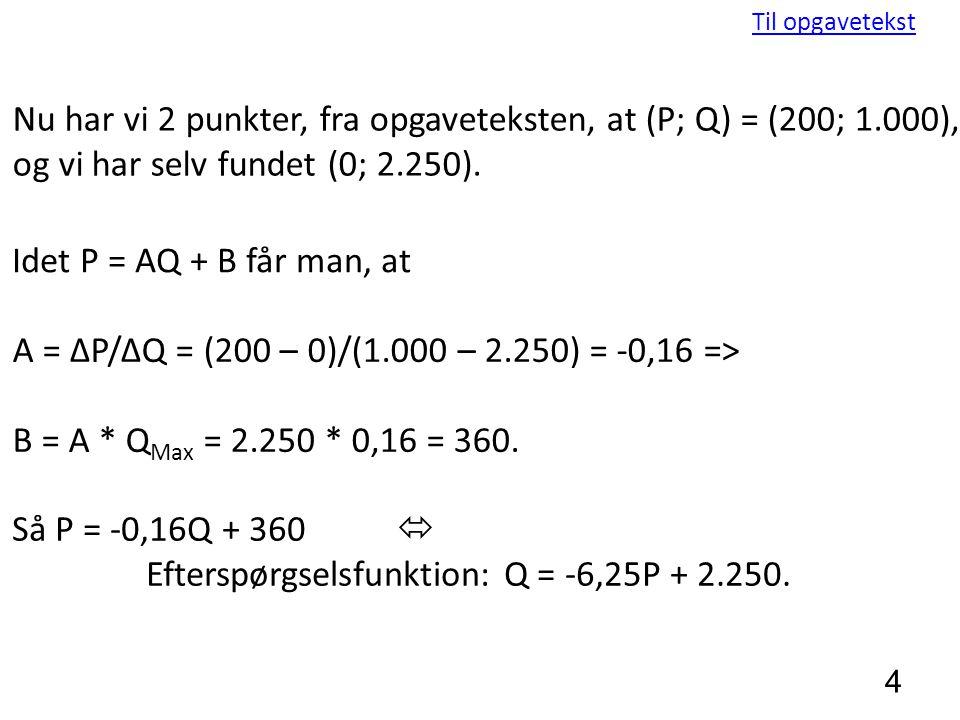 Efterspørgselsfunktion: Q = -6,25P + 2.250.
