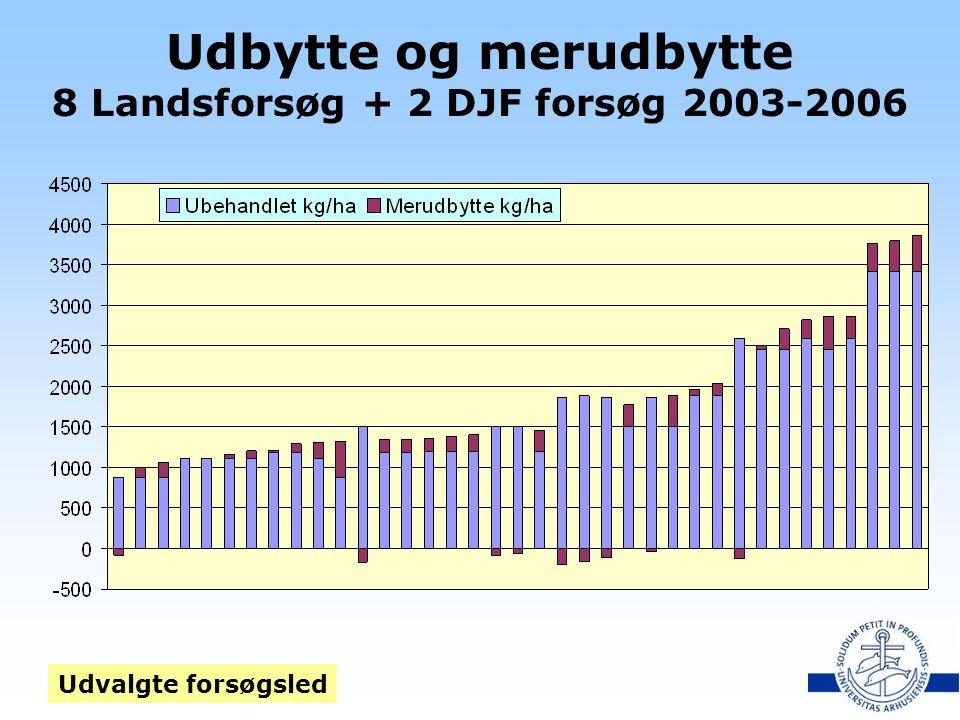 Udbytte og merudbytte 8 Landsforsøg + 2 DJF forsøg 2003-2006