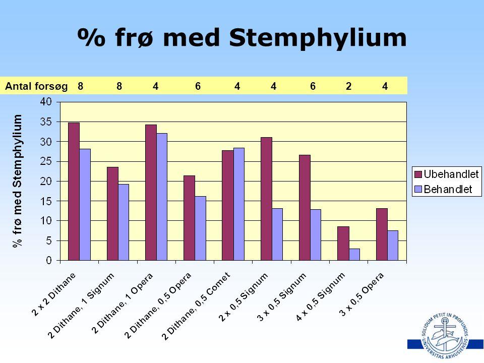 % frø med Stemphylium Antal forsøg 8 8 4 6 4 4 6 2 4.